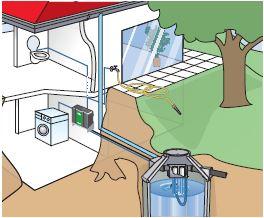 Regenwasseranlagen - Komplettanlagen für das Haus Mall-Pakete mit einem Regenspeicher aus Beton