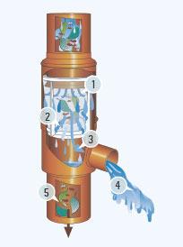 Funktionsprinzip des Fallrohrfilters